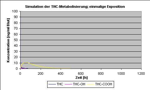 wirkstoffe rauschmittel metaboliten verkehrstalk foren