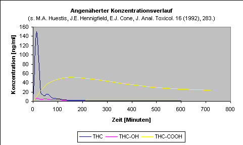 Wie Lange Ist Nikotin Im Blut Nachweisbar